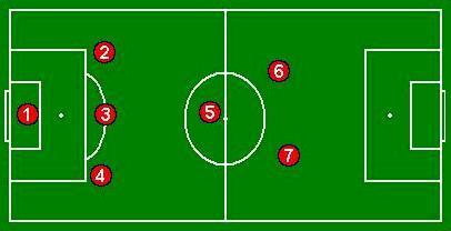 futbol rendimiento: