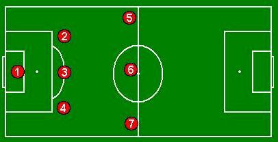Puestos y posiciones en el futbol
